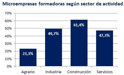 Empresas formadoras por sector. Fuente: Encuesta de formación a microempresas