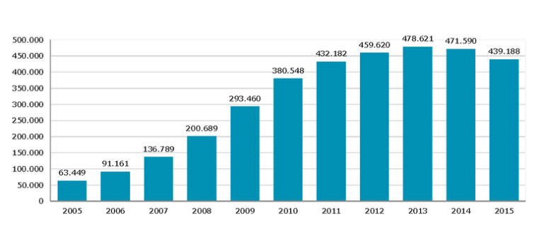 Empresas que realizan formación 20015-2015