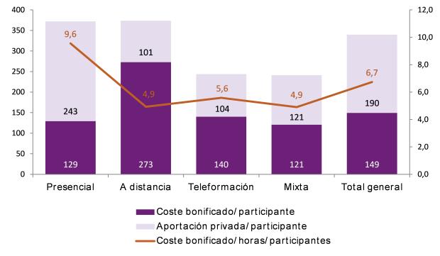 Gráfico. Coste bonificado y aportación privada por participante según modalidad de impartición