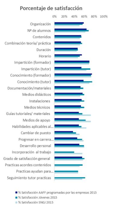 Porcentaje de satisfacción de la calidad de la formación