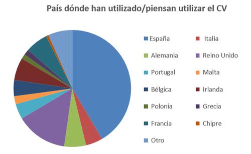 País dónde han utilizado o piensan utilizar el curriculum vitae