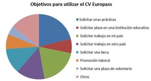 Objetivos para utilizar el curriculum vitae Europass